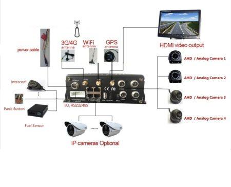 3g gps video tracker