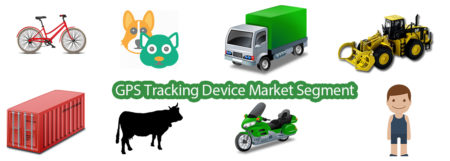gps tracking device market segment